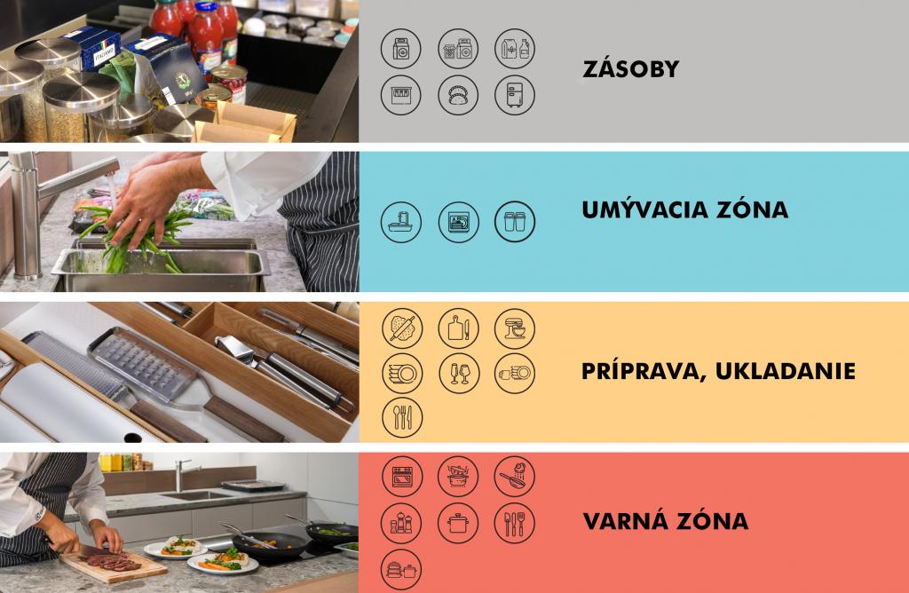 Zóny v kuchyni